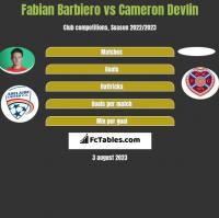 Fabian Barbiero vs Cameron Devlin h2h player stats