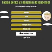Fabian Benko vs Benjamin Rosenberger h2h player stats