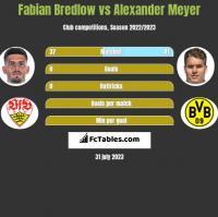 Fabian Bredlow vs Alexander Meyer h2h player stats
