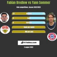 Fabian Bredlow vs Yann Sommer h2h player stats