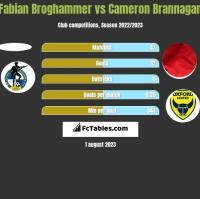 Fabian Broghammer vs Cameron Brannagan h2h player stats