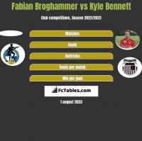 Fabian Broghammer vs Kyle Bennett h2h player stats