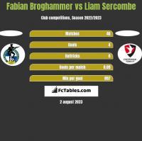 Fabian Broghammer vs Liam Sercombe h2h player stats