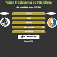 Fabian Broghammer vs Ollie Clarke h2h player stats