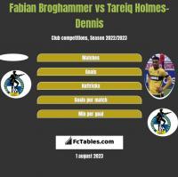 Fabian Broghammer vs Tareiq Holmes-Dennis h2h player stats