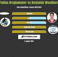 Fabian Broghammer vs Benjamin Woodburn h2h player stats