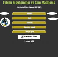 Fabian Broghammer vs Sam Matthews h2h player stats