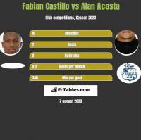 Fabian Castillo vs Alan Acosta h2h player stats