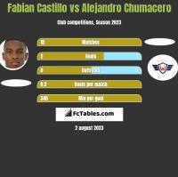 Fabian Castillo vs Alejandro Chumacero h2h player stats