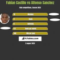 Fabian Castillo vs Alfonso Sanchez h2h player stats