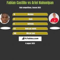 Fabian Castillo vs Ariel Nahuelpan h2h player stats