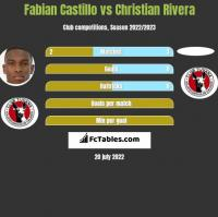Fabian Castillo vs Christian Rivera h2h player stats