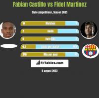 Fabian Castillo vs Fidel Martinez h2h player stats