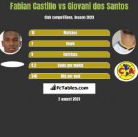 Fabian Castillo vs Giovani dos Santos h2h player stats