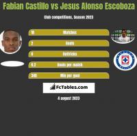 Fabian Castillo vs Jesus Alonso Escoboza h2h player stats