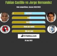 Fabian Castillo vs Jorge Hernandez h2h player stats