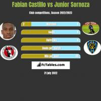 Fabian Castillo vs Junior Sornoza h2h player stats