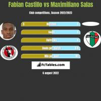 Fabian Castillo vs Maximiliano Salas h2h player stats