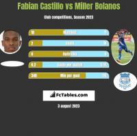Fabian Castillo vs Miller Bolanos h2h player stats
