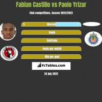 Fabian Castillo vs Paolo Yrizar h2h player stats