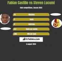 Fabian Castillo vs Steven Lucumi h2h player stats