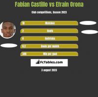 Fabian Castillo vs Efrain Orona h2h player stats