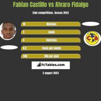 Fabian Castillo vs Alvaro Fidalgo h2h player stats