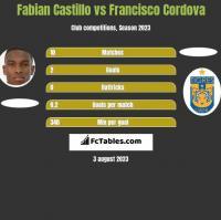 Fabian Castillo vs Francisco Cordova h2h player stats