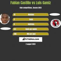 Fabian Castillo vs Luis Gamiz h2h player stats