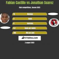 Fabian Castillo vs Jonathan Suarez h2h player stats