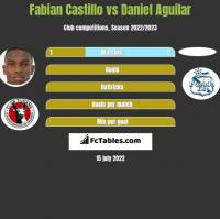 Fabian Castillo vs Daniel Aguilar h2h player stats