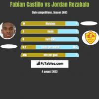 Fabian Castillo vs Jordan Rezabala h2h player stats