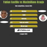 Fabian Castillo vs Maximiliano Araujo h2h player stats