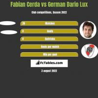 Fabian Cerda vs German Dario Lux h2h player stats