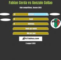 Fabian Cerda vs Gonzalo Collao h2h player stats