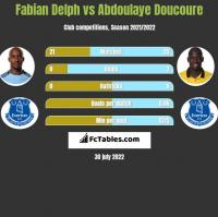 Fabian Delph vs Abdoulaye Doucoure h2h player stats