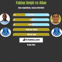 Fabian Delph vs Allan h2h player stats