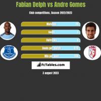 Fabian Delph vs Andre Gomes h2h player stats