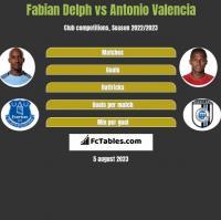 Fabian Delph vs Antonio Valencia h2h player stats
