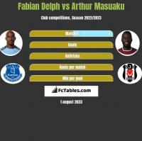Fabian Delph vs Arthur Masuaku h2h player stats