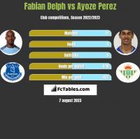 Fabian Delph vs Ayoze Perez h2h player stats