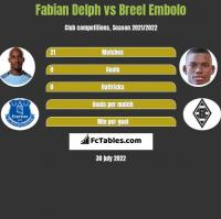 Fabian Delph vs Breel Embolo h2h player stats