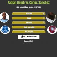 Fabian Delph vs Carlos Sanchez h2h player stats