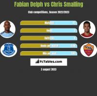 Fabian Delph vs Chris Smalling h2h player stats