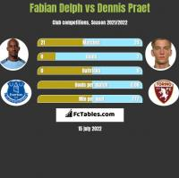 Fabian Delph vs Dennis Praet h2h player stats