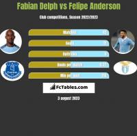 Fabian Delph vs Felipe Anderson h2h player stats