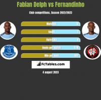 Fabian Delph vs Fernandinho h2h player stats