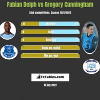 Fabian Delph vs Gregory Cunningham h2h player stats