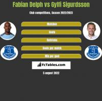 Fabian Delph vs Gylfi Sigurdsson h2h player stats