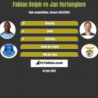 Fabian Delph vs Jan Vertonghen h2h player stats